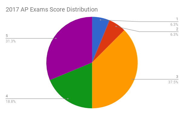 2017+AP+Exams+Score+Distribution+%28Wolpert+image%29