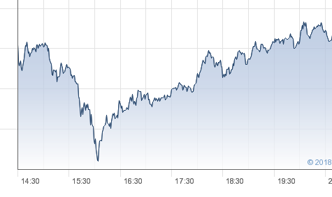 Stock Market Crash:  Dow Drops 1,500 Points Earlier This Month