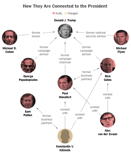 A graphic showing all of the people proven to be connected to Trump and the Russia investigation.