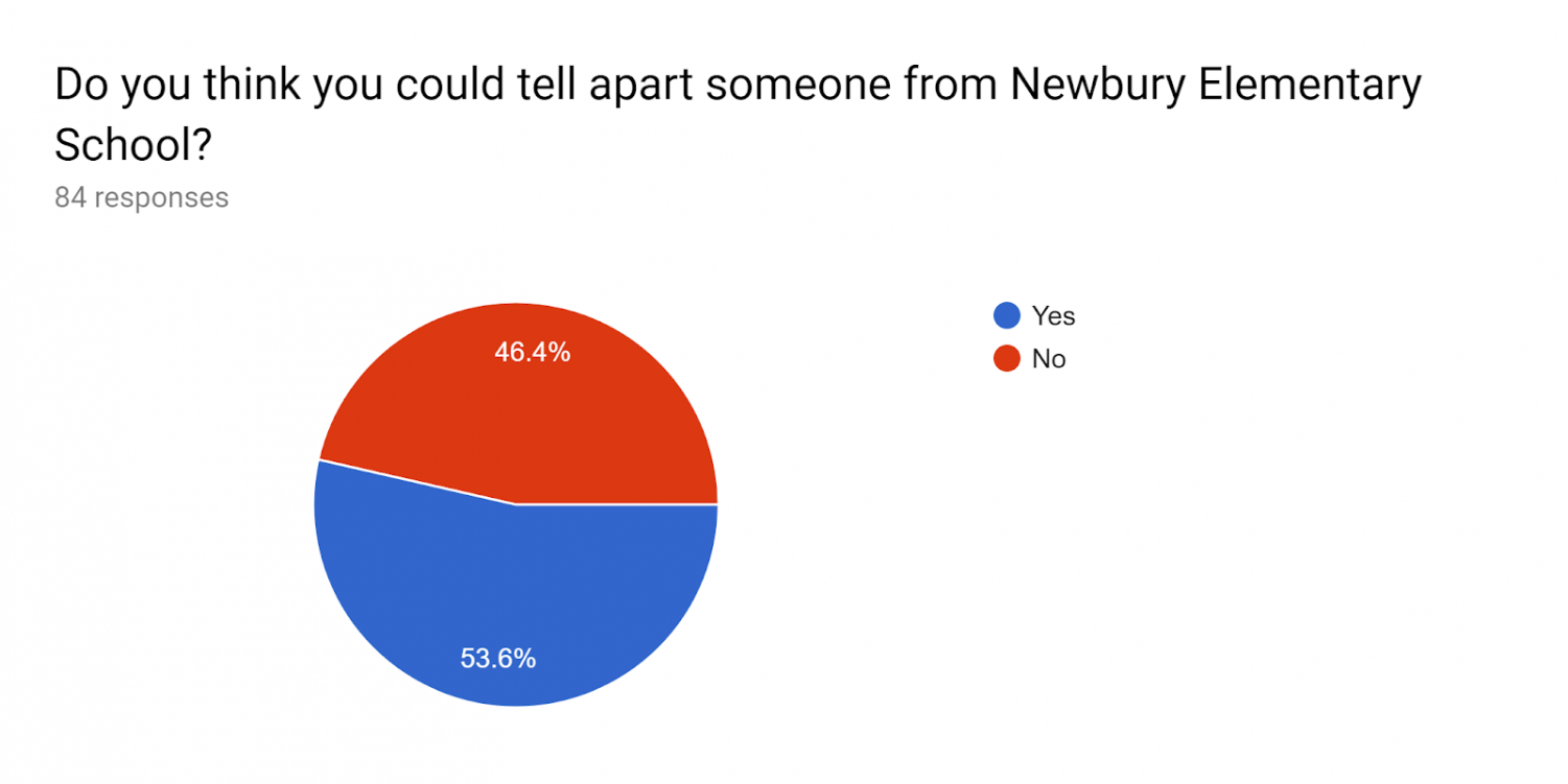 A+chart+showing+the+survey+for+Newbury.