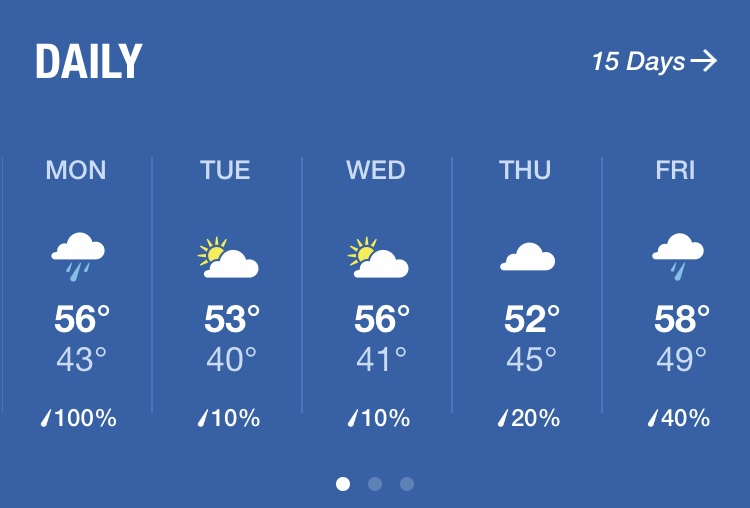 Next week's temperatures are in mid 50's, although there will be some rain.